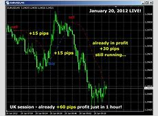 Scalping Indicator by Karl Dittmann ~ Free Download Forex