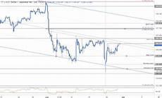 Dollar Vs Japanese Yen Chart Japanese Yen Price Targets Usd Jpy Breakout Pending
