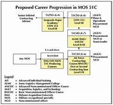 Military Police Career Progression Chart Army Logistician Reshaping The Contingency Contracting