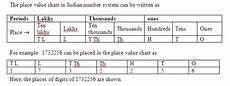 International Value Chart What Is A Place Value Chart Math 440944 Meritnation Com