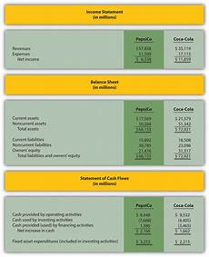 Cash Flow Measures Analyzing Cash Flow Information Accounting For Managers