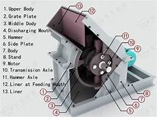 Design Of Ac Machine Hammer Crusher Working Principle I Cement Industry Youtube
