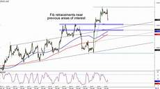Gbp Chf Historical Chart Chart Art Trend And Retracement Opportunities On Gbp Chf