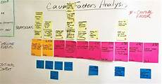 Events And Causal Factors Chart Template Silverchair Insights Incident Management At Silverchair