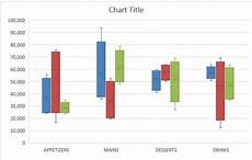 Excel Box And Whisker Create A Box And Whisker Chart With Excel 2016 Myexcelonline