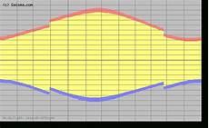 Sunrise Sunset Chart Nyc Blank Sunrise Sunset Chart Pdf Photo Calendar Template 2020