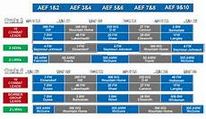 Aef Band Chart Aef Rotation Schedule