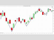 A Plain and Simple Trend Line Channel Trading Strategy