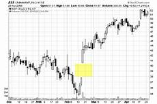 Gap Stock Chart Gaps How To Identify And Trade Gaps On A Chart