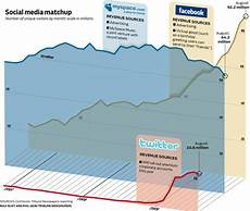 Myspace Chart A Gorgeous Chart Facebook Twitter Myspace Stats