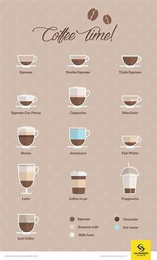 Different Types Of Coffee 5 Great Infographics Explaining Different Types Of Coffee