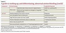 A Systematic Approach To Chronic Abnormal Uterine Bleeding