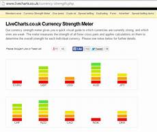 Live Charts Currency Strength Currency Strength Indicators Heat Map Mt4 Tips And Tricks