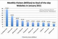 Groupon Growth Chart Groupon S Top Competitors In China China Internet Watch