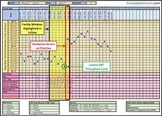 The Bump Ovulation Chart Fertility Charting Fertile Window Calculator