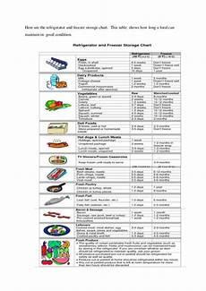 Restaurant Refrigerator Storage Chart Data Logging