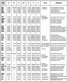 Stainless Steel Properties Comparison Chart Stainless Steel Material Specification Chart In 2020