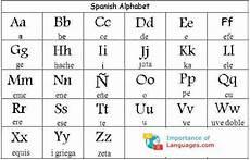 Spanish Alphabet Chart Printable Learn Spanish Alphabet Spanish Language Alphabet Letters