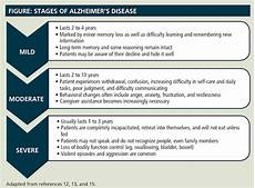 Alzheimers Stages Chart Alzheimer S Disease A Disease Of Deterioration