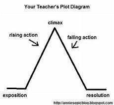 Plot Diagrams The Epic The Awesome And The Random Not Your Teacher S