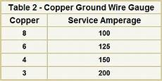 Grounding Conductor Size Chart Electrical Wire Sizes Gauges For Your Home