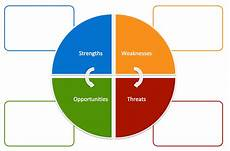 Swot Analysis Ppt 6 Swot Analysis Templates For Product Managers Aha Blog