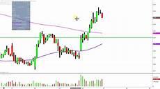 Aks Stock Chart Ak Steel Holding Corporation Aks Stock Chart Technical