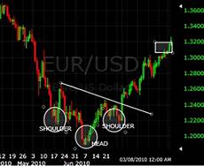 Trading Charts Explained Most Commonly Used Forex Chart Patterns Investopedia