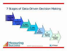 Data Driven Decision Making Quotes About Data Driven Decision Making 19 Quotes