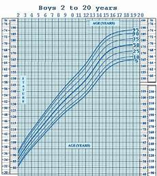 Growth Chart For Girls Age 9 I M 20 Next Month Is It Possible To Grow Taller Still
