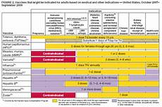 Cdc Immunization Chart Recommended Immunization Schedule United States