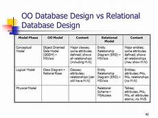 Rational Database Design Download Universal Dictionary English To Hindi Part I