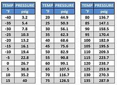 R22 Refrigerant Chart Wholesale Refrigerant Cheap R22 Freon R22a R410a R12a