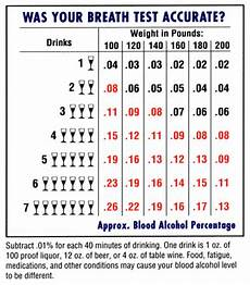 Breathalyzer Chart Breathalyzer Test Accurate Dui Lawyers In Mesa Arizona