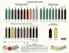 Oxygen Bottle Size Chart Gas Cylinder Color Chart Cylinder Welding Gas High