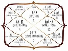 Bhava Chart Calculator Astrosage Astrology Chart Houses Calculator The Chart