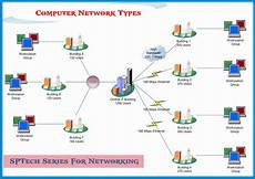 Network Types Ict Class Types Of Computer Networks