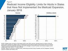 Ky Food Stamps Income Chart 2019 Where Are States Today Medicaid And Chip Eligibility
