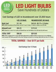 Led Bulb Replacement Chart Stop Getting Burned On Incandescent Bulbs Save With Led