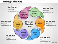 Strategic Planning Powerpoint Template Strategic Planning Powerpoint Presentation Slide Template