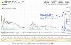 Xmr Price Chart Crypto Currency Archives 30 Day Trading30 Day Trading