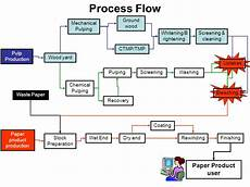 Flow Chart Process Proof Reading And Editing Services