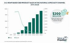 Skin Sale Chart Data Charts Archives