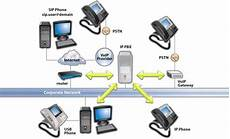 Voice Over Ip Protocol Voip Voice Over Internet Protocol Architecture And Features