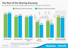 Statistica Charts Chart The Rise Of The Sharing Economy Statista