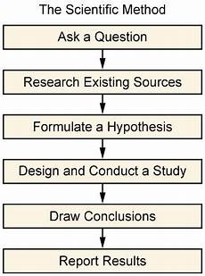 Research Design In Sociology The Scientific Method Is An Essential Tool In Research