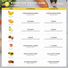 Vegetarian Diet Chart For Weight Gain For Female Underweight See How To Add Pounds Healthfully Mayo