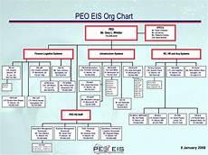 Peo C3t Organizational Chart Ppt January 10 2008 Powerpoint Presentation Id 6642428