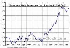 Adp Chart Automatic Data Processing Inc Nasd Adp Seasonal Chart