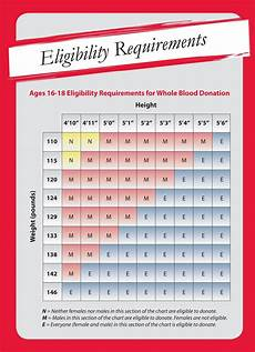 Red Cross Blood Drive Weight Chart Weight Requirements For Donating Blood Chart Blog Dandk